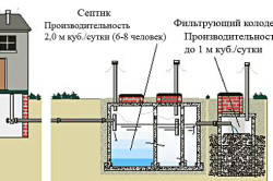 Схема устройства канализации частного дома