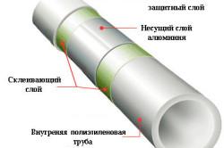 Схема устройства полипропиленовых труб