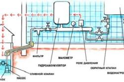 Схема устройства водоснабжения частного дома