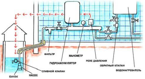 Схема устройства водоснабжения