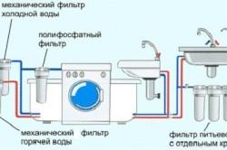 Принцип водоснабжения квартиры