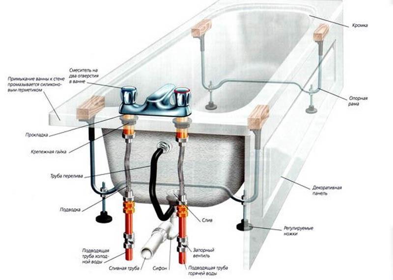 Схема монтажа ванной