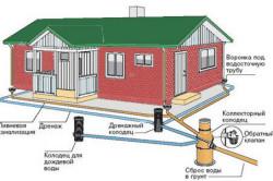 Устройства сливной системы крыши