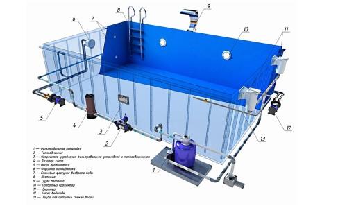 Схема устройства каркасного бассейна