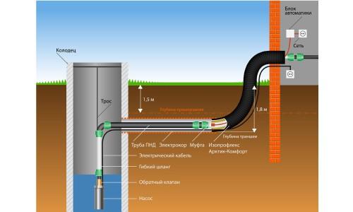 Пример утепления водопровода нагревательным кабелем