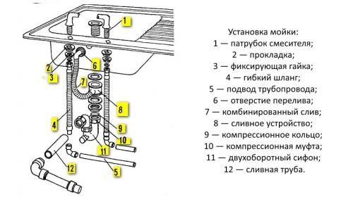 Схема подключения мойки к канализации