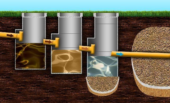 Монтаж и установка Железобетонные кольца для канализационных колодцев своими руками
