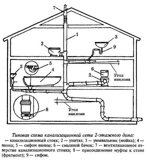 Схема канализации в частном доме: основные компоненты и.