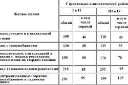 Таблица расчета баланса