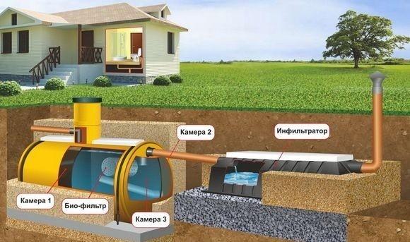 Картинки по запросу Автономная канализационная система
