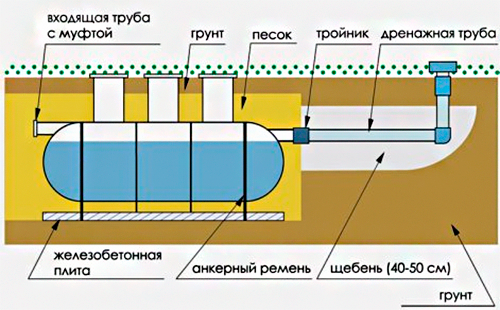 Схема устройства септика при высоких грунтовых водах 2