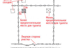 Схема наиболее подходящего места расположения для дачного туалета.