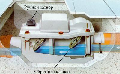 Фильтр для дождевой воды своими руками